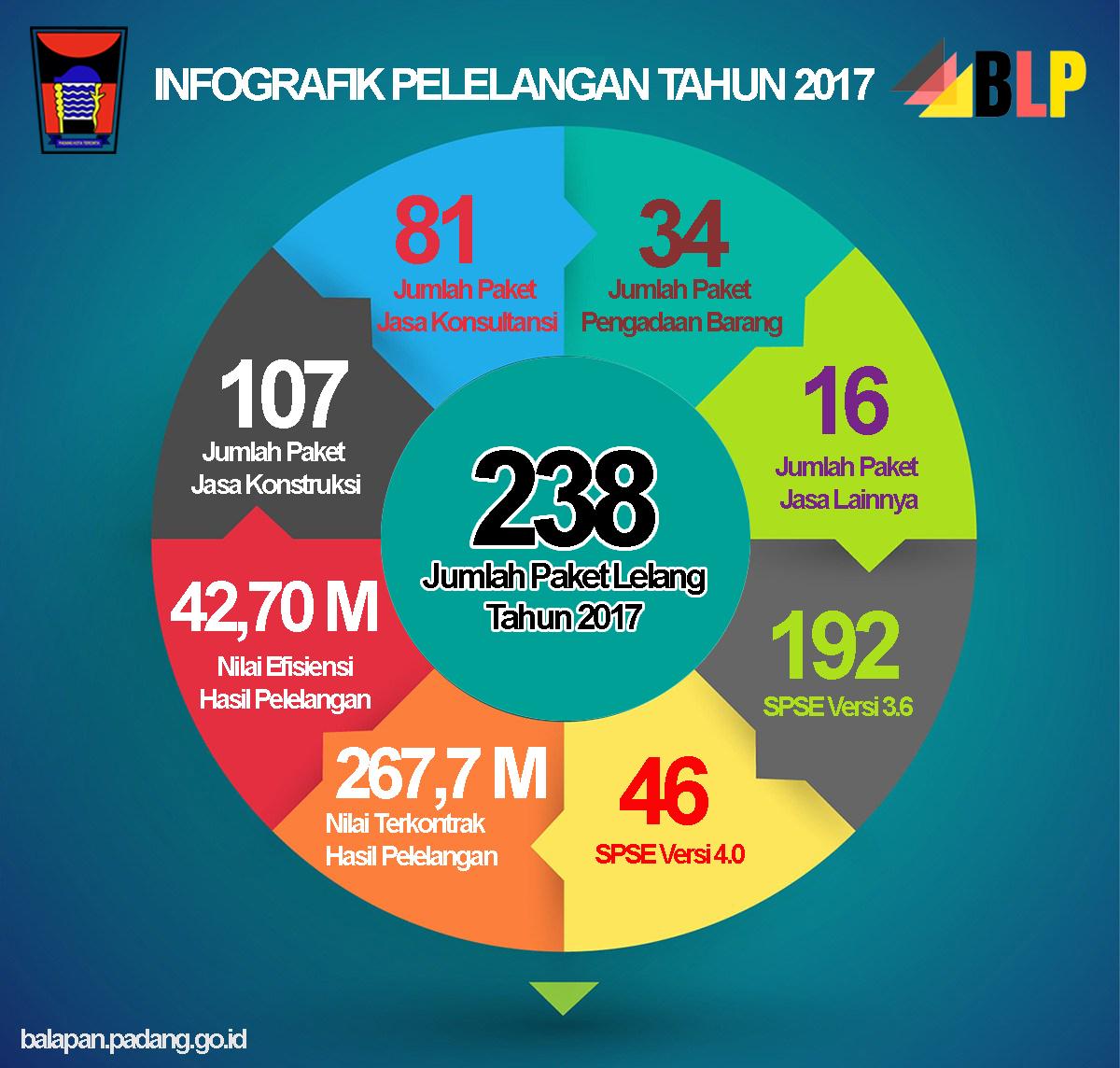 Infografik Pelelangan Pemerintah Kota Padang Tahun 2017