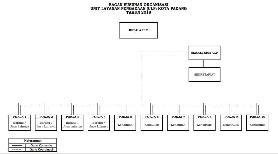 Struktur Unit Layanan Pengadaan Kota Padang